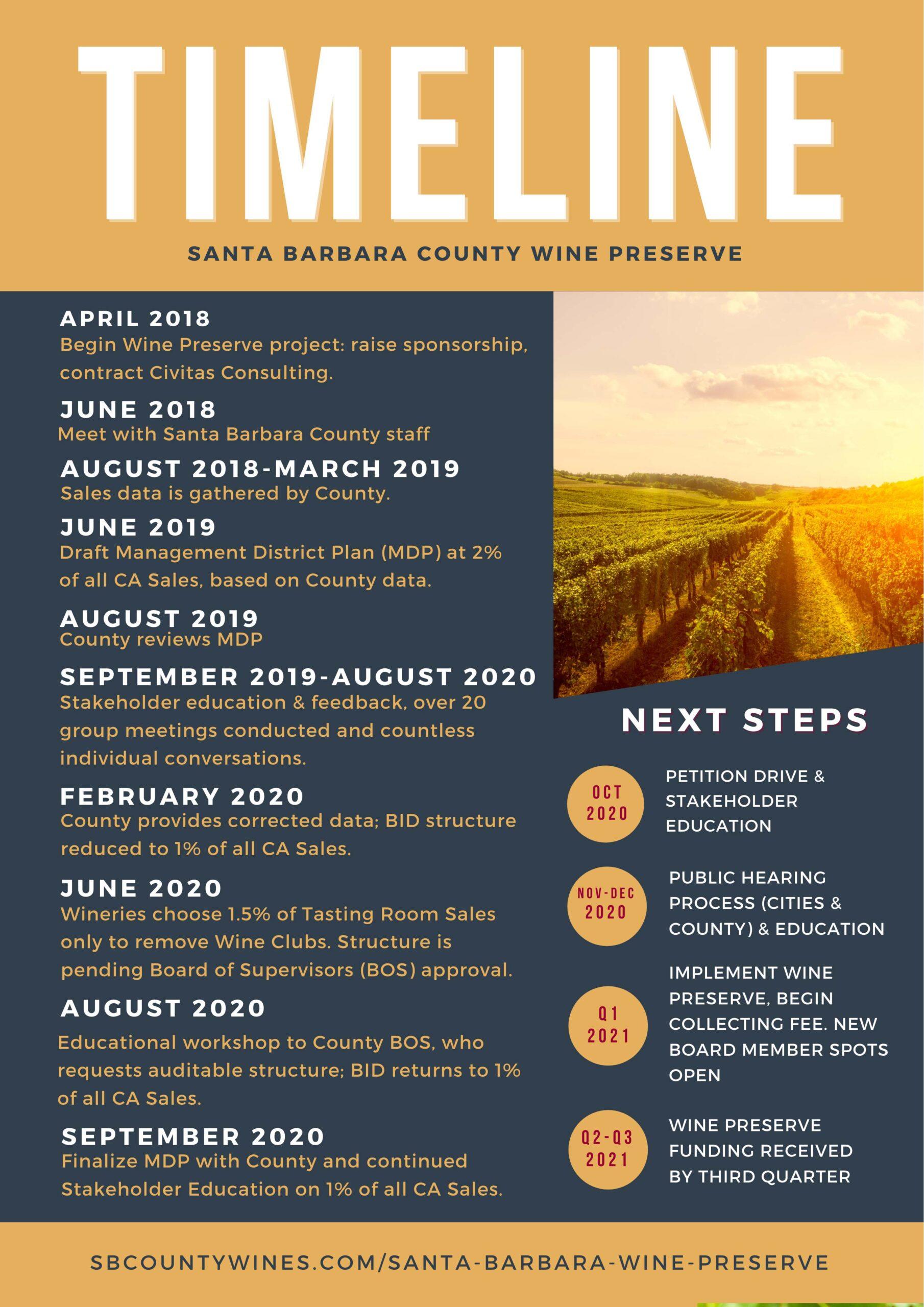 Santa Barbara Wine Preserve Timeline